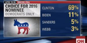 Sanders is losing